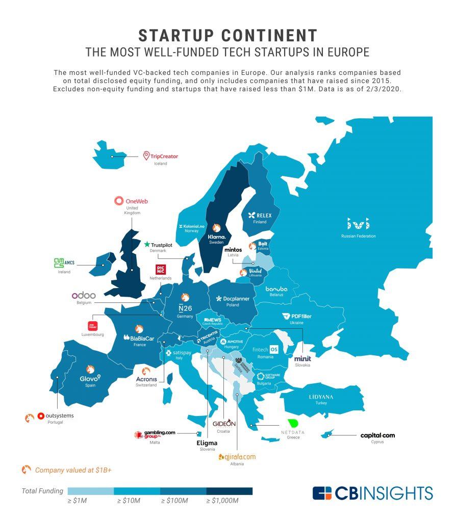 Інфографіка найбільш фінансованих стартапів Європи. В Україні лідирує PDFfiller
