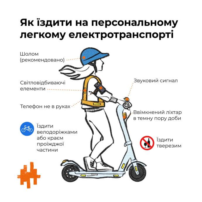 У Верховну Раду подали законопроект, який регулює правила пересування на електросамокатах та гіроскутерах