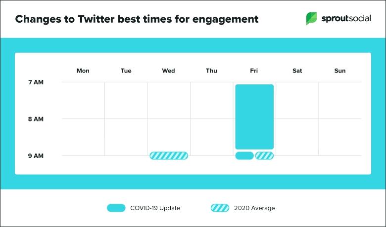 Лучшее время для публикации постов в соцсетях в условиях пандемии коронавируса (инфографика)