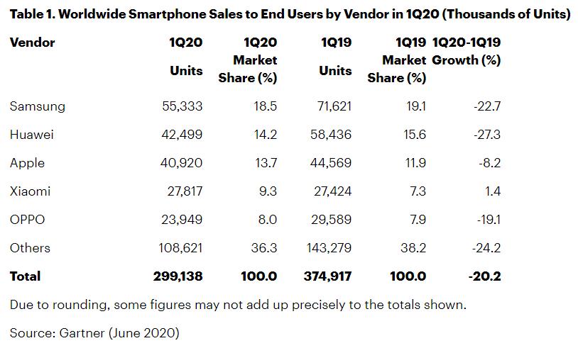 Ринок смартфонів рекордно обвалився на 20,2% – Gartner