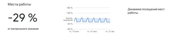 «Хвороба не відступає». У Google розповіли про активність українців після суворого карантину