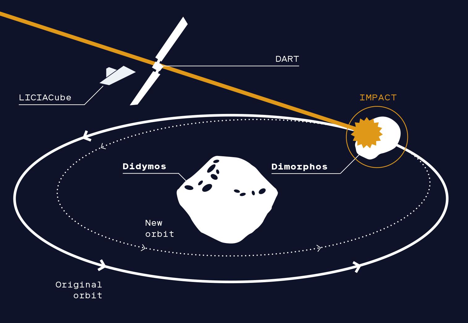 Як NASA хоче зішхтовнути астероїд та випробувати технологію врятування людства