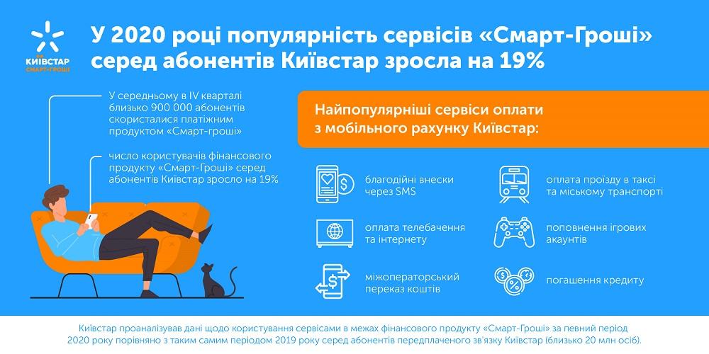У 2020 році популярність мобільних фінансових сервісів серед абонентів Київстар зросла на 19%