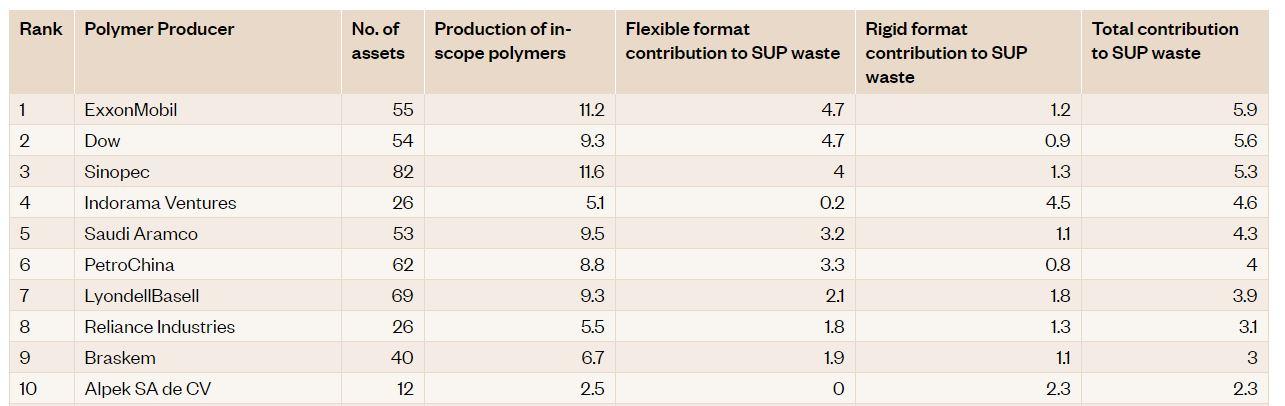 Какие компании больше всех загрязняют мир пластиком — исследование