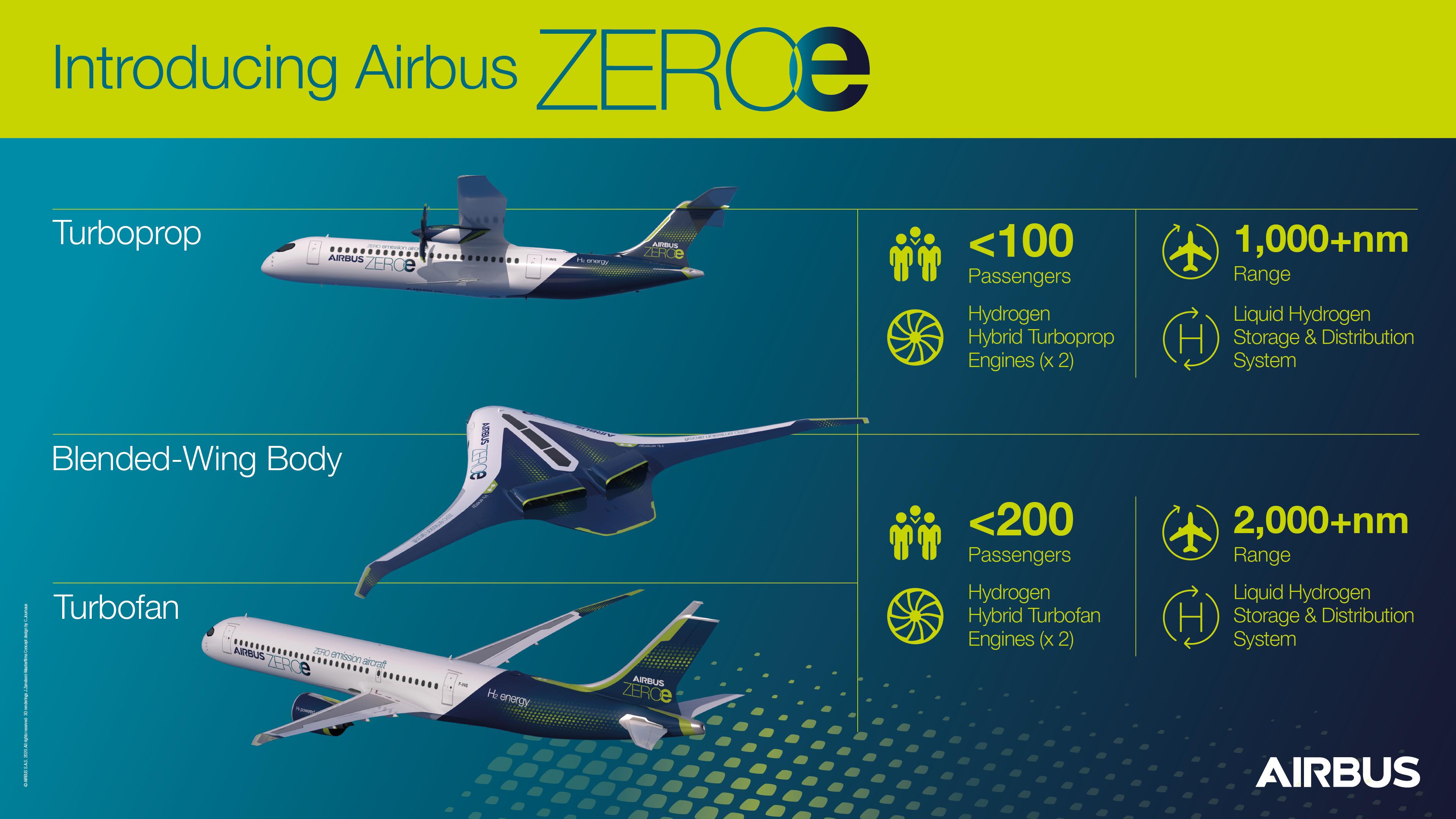 Airbus почав розробляти головний компонент водневого літака