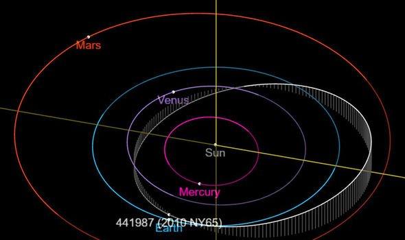 До Землі прямує потенційно небезпечний гігантський астероїд