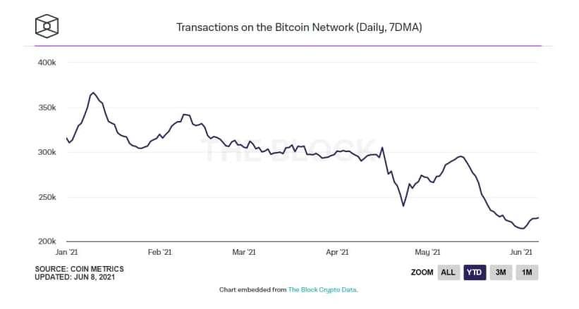 Ежедневные транзакции Bitcoin обвалились до уровня 2018 года