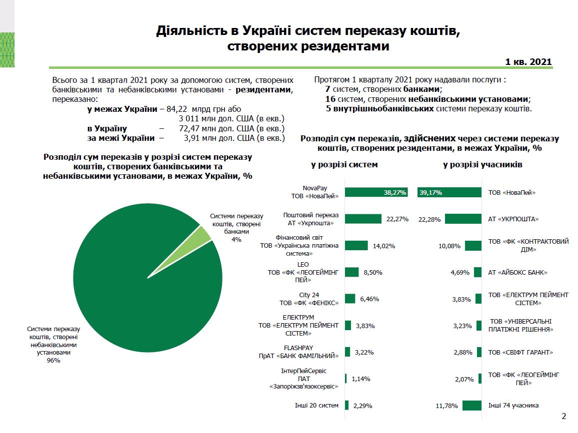 Международная платежная система LEO вошла в топ-4 игроков украинского рынка денежных переводов: итоги 1 квартала 2021 от НБУ