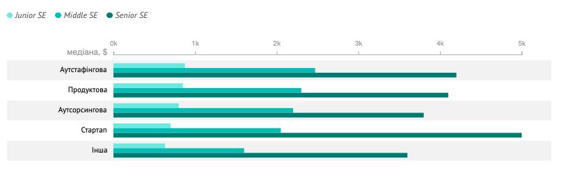 Скільки заробляють українські ІТ-розробники: опитування