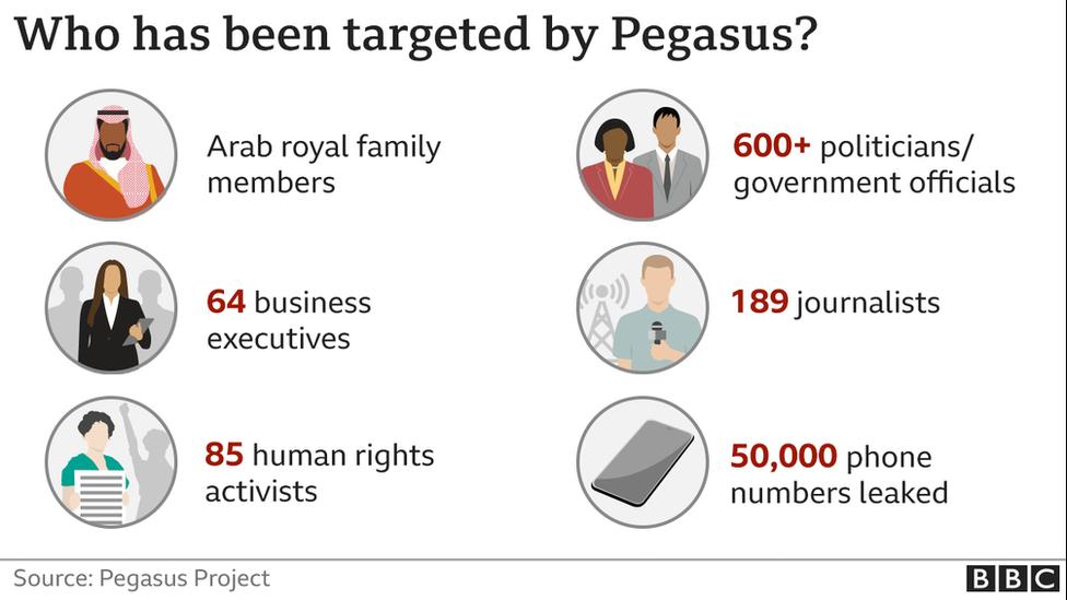 Як і за ким шпигував Pegasus: три президенти, десять прем'єрів та убиті журналісти