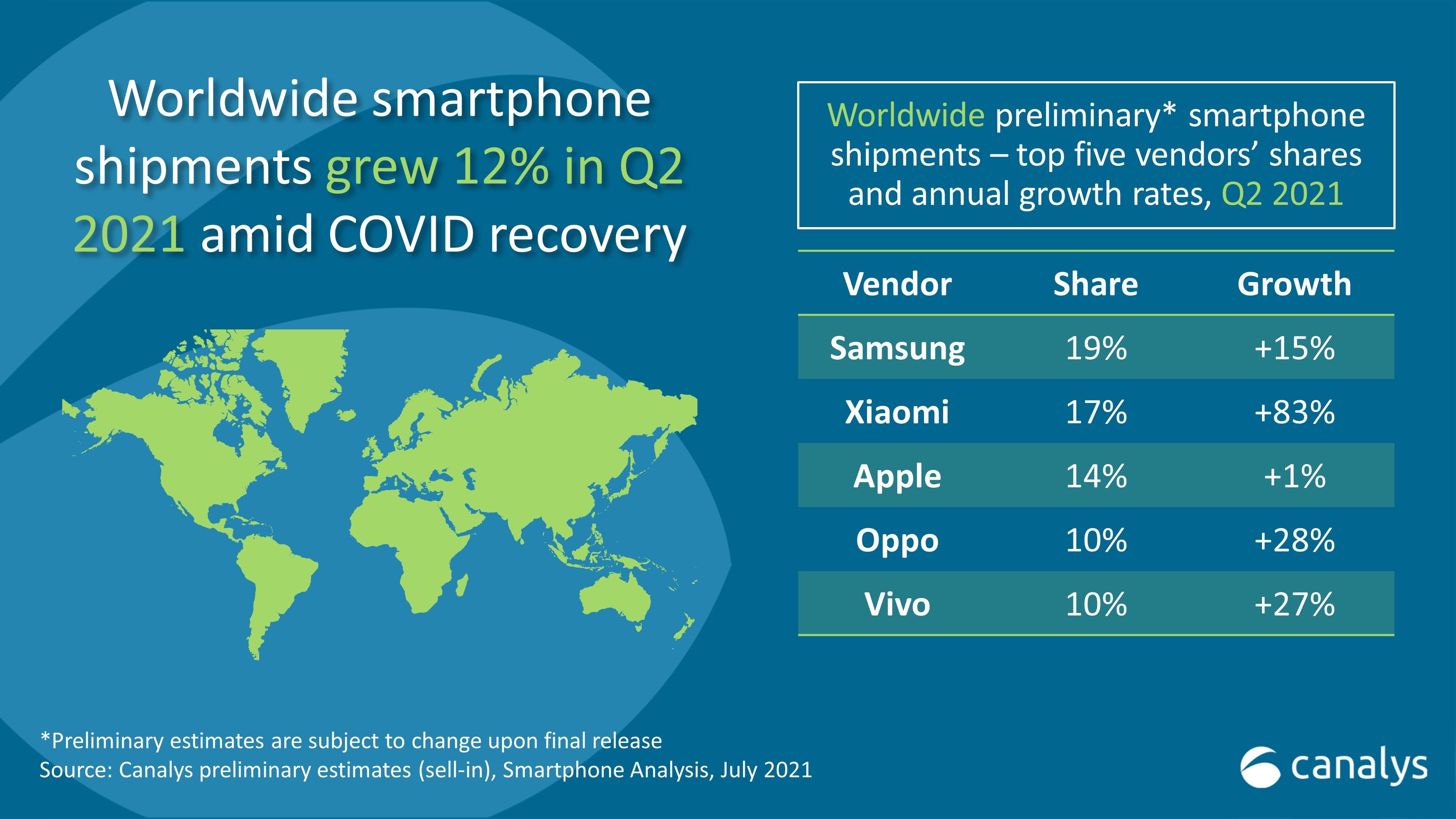 Опубликован новый ТОП-5 крупнейших производителей смартфонов