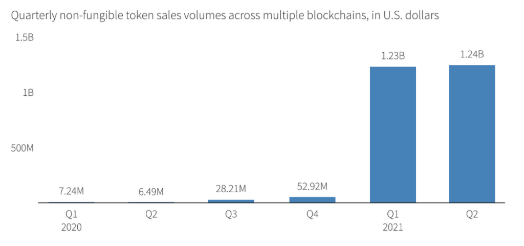 Продажі NFT зросли у 26 разів та сягнули рекордних ,5 млрд