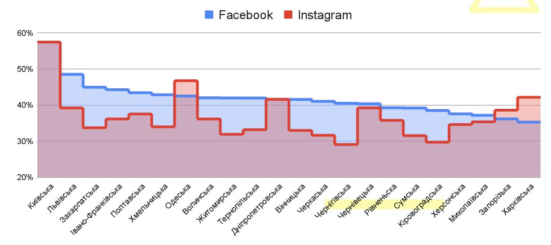 Жителі великих міст України йдуть з Facebook - дослідження