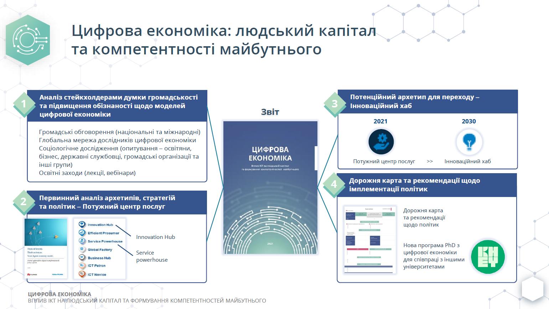 Українці назвали найбільш популярні професії цифрової економіки