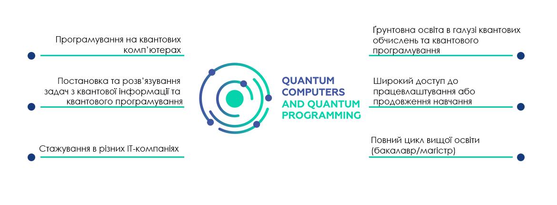 В Україні з'явилась перша програма навчання квантовому програмуванню